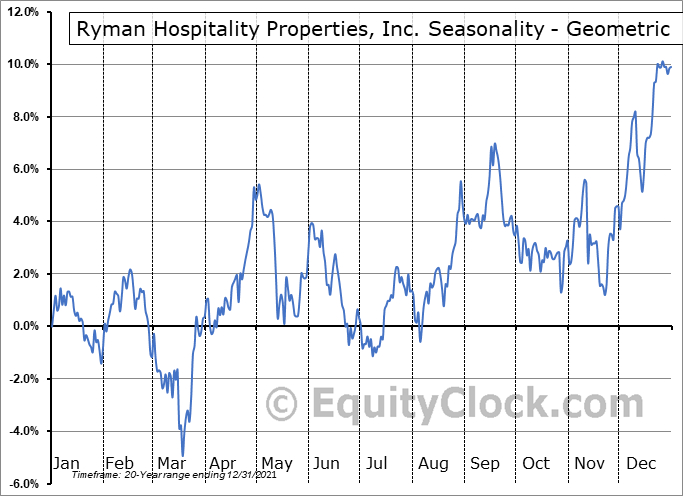 Ryman Hospitality Properties, Inc. (NYSE:RHP) Seasonality