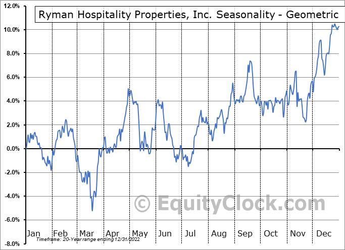 Ryman Hospitality Properties, Inc. (NYSE:RHP) Seasonality