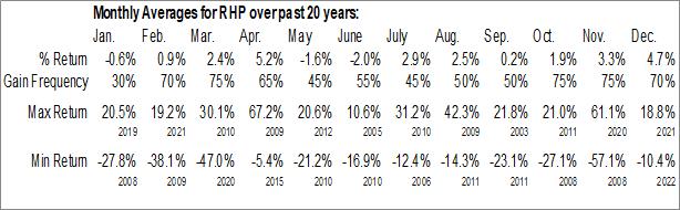 Monthly Seasonal Ryman Hospitality Properties, Inc. (NYSE:RHP)