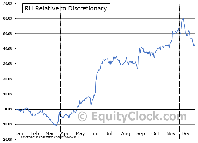 RH Relative to the Sector