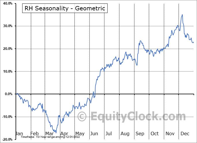 RH (NYSE:RH) Seasonality