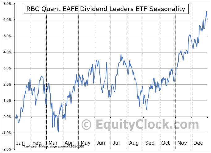 RBC Quant EAFE Dividend Leaders ETF (TSE:RID.TO) Seasonal Chart