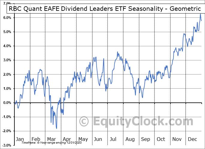 RBC Quant EAFE Dividend Leaders ETF (TSE:RID.TO) Seasonality