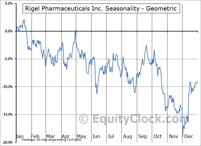 Rigel Pharmaceuticals Inc. (NASD:RIGL) Seasonality