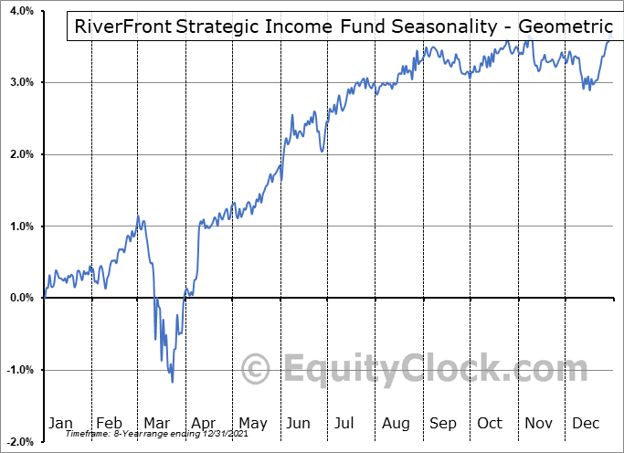 RiverFront Strategic Income Fund (AMEX:RIGS) Seasonality