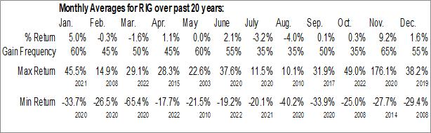 Monthly Seasonal Transocean, Inc. (NYSE:RIG)