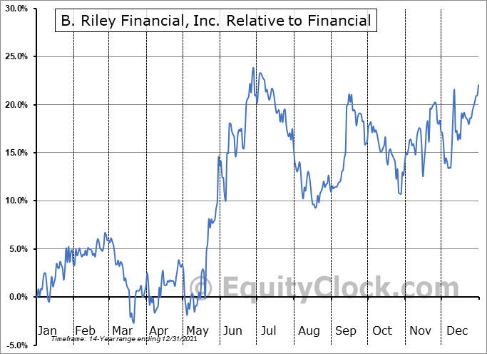 RILY Relative to the Sector