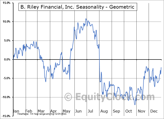 B. Riley Financial, Inc. (NASD:RILY) Seasonality