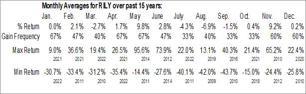 Monthly Seasonal B. Riley Financial, Inc. (NASD:RILY)