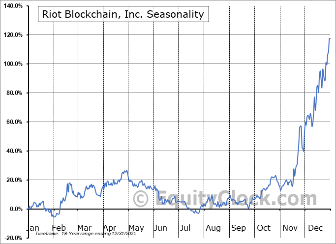 Riot Blockchain, Inc. (NASD:RIOT) Seasonality