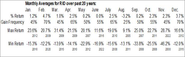 Monthly Seasonal Rio Tinto PLC (NYSE:RIO)