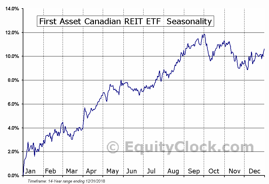 First Asset Canadian REIT ETF  (TSE:RIT.TO) Seasonal Chart