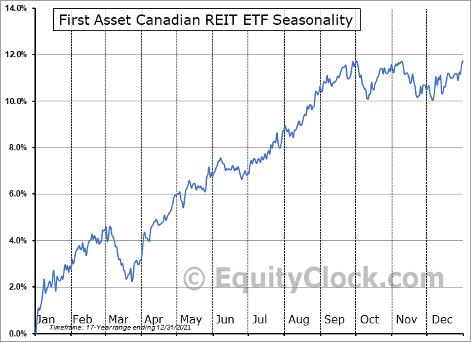 First Asset Canadian REIT ETF (TSE:RIT.TO) Seasonality