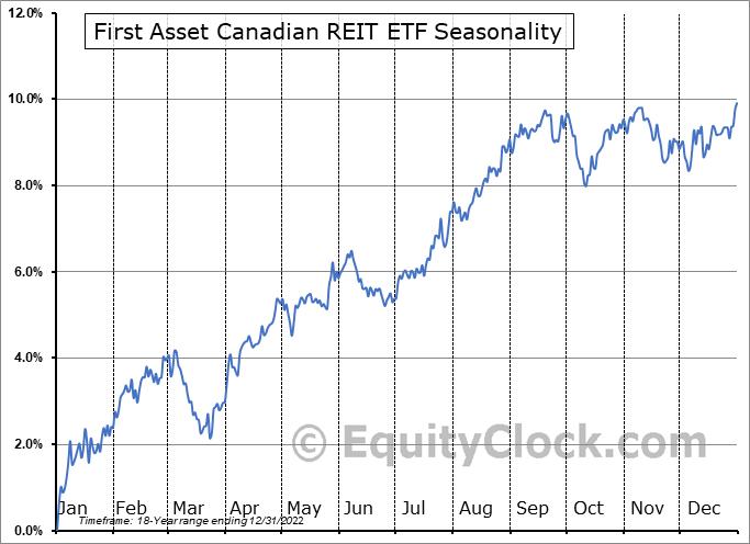 First Asset Canadian REIT ETF  (TSE:RIT.TO) Seasonal Chart