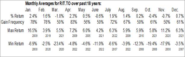 Monthly Seasonal First Asset Canadian REIT ETF (TSE:RIT.TO)