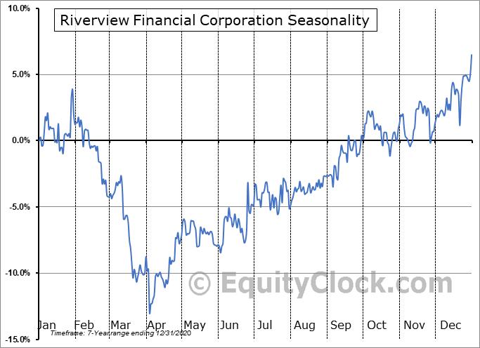 Riverview Financial Corporation (NASD:RIVE) Seasonality
