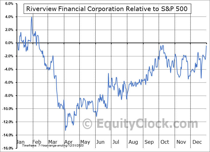 RIVE Relative to the S&P 500