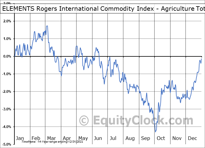 ELEMENTS Rogers International Commodity Index - Agriculture Total Return ETN (NYSE:RJA) Seasonal Chart
