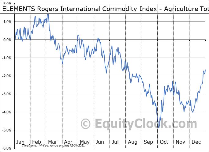 ELEMENTS Rogers International Commodity Index - Agriculture Total Return ETN (NYSE:RJA) Seasonality