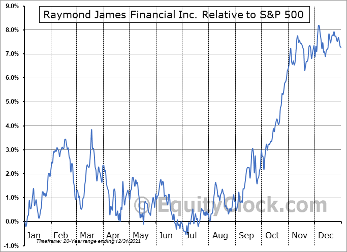 RJF Relative to the S&P 500