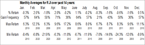 Monthly Seasonal ELEMENTS Rogers International Commodity Index - Total Return ETN (NYSE:RJI)