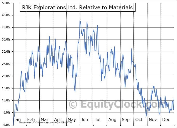 RJX-A.V Relative to the Sector