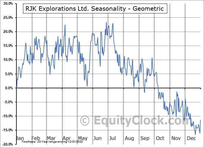 RJK Explorations Ltd. (TSXV:RJX/A.V) Seasonality