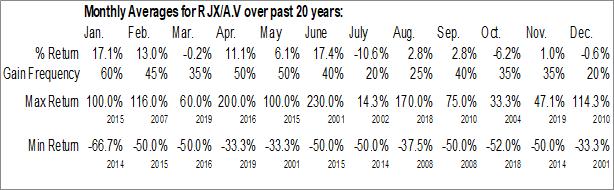Monthly Seasonal RJK Explorations Ltd. (TSXV:RJX/A.V)