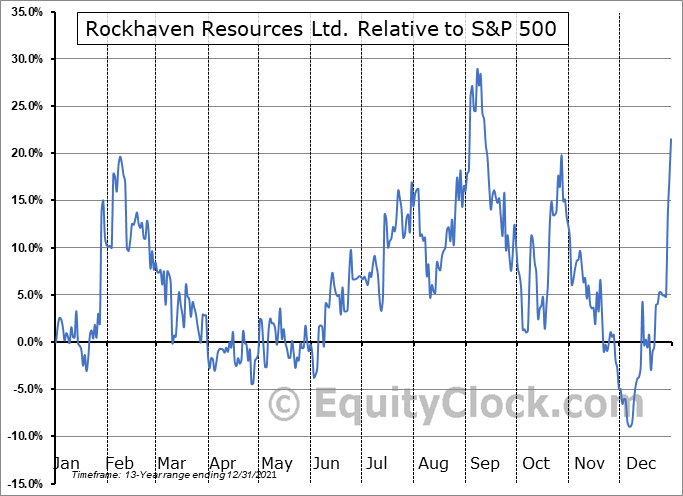 RK.V Relative to the S&P 500