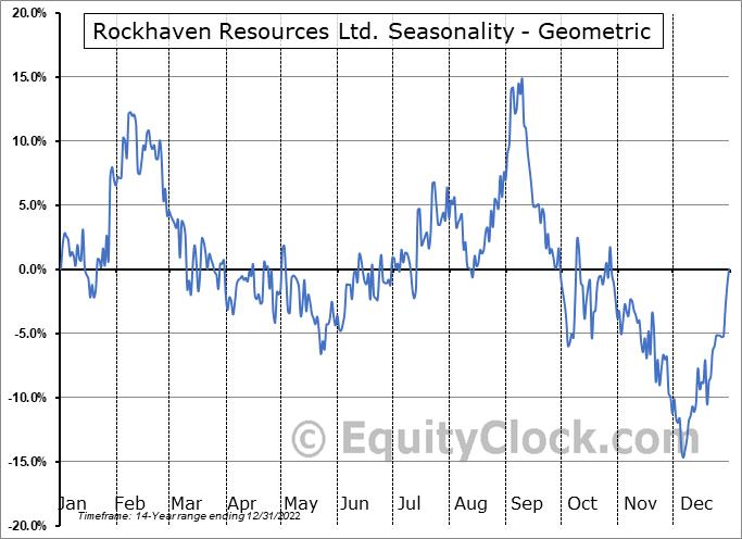 Rockhaven Resources Ltd. (TSXV:RK.V) Seasonality