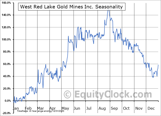 West Red Lake Gold Mines Inc. (CSE:RLG.CA) Seasonality