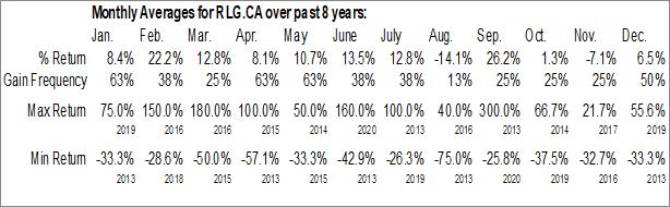 Monthly Seasonal West Red Lake Gold Mines Inc. (CSE:RLG.CA)