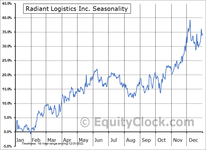 Radiant Logistics Inc. (AMEX:RLGT) Seasonal Chart
