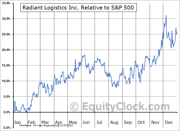 RLGT Relative to the S&P 500