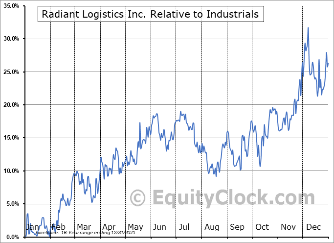 RLGT Relative to the Sector