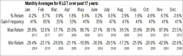 Monthly Seasonal Radiant Logistics Inc. (AMEX:RLGT)