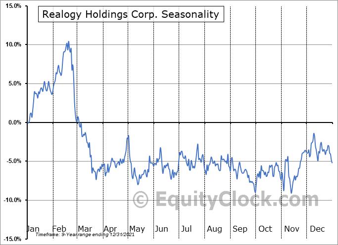 Realogy Holdings Corp. (NYSE:RLGY) Seasonality