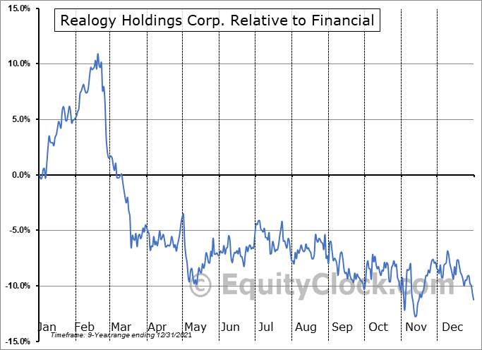 RLGY Relative to the Sector