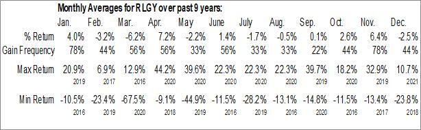 Monthly Seasonal Realogy Holdings Corp. (NYSE:RLGY)