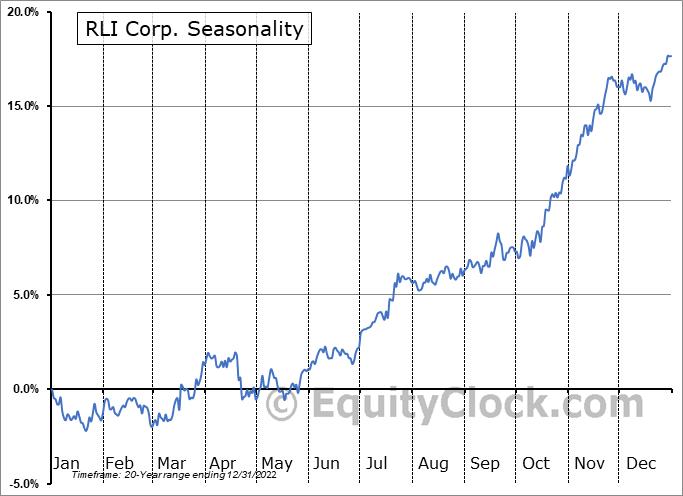 RLI Corp. (NYSE:RLI) Seasonal Chart