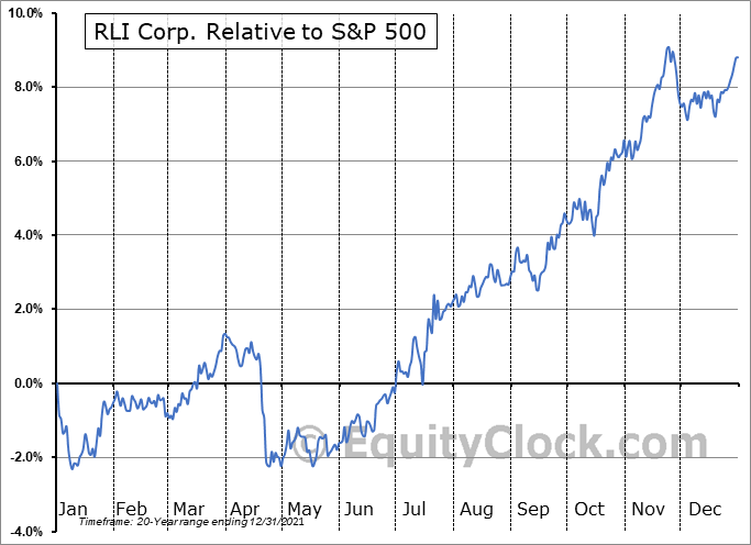 RLI Relative to the S&P 500