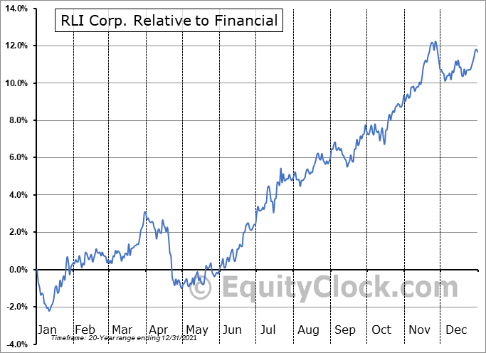 RLI Relative to the Sector