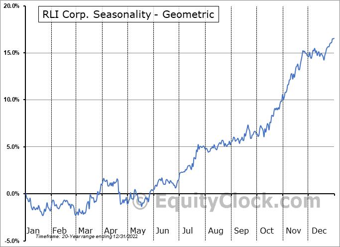 RLI Corp. (NYSE:RLI) Seasonality