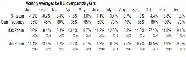 Monthly Seasonal RLI Corp. (NYSE:RLI)