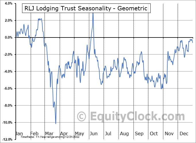 RLJ Lodging Trust (NYSE:RLJ) Seasonality
