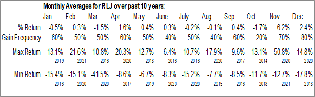 Monthly Seasonal RLJ Lodging Trust (NYSE:RLJ)