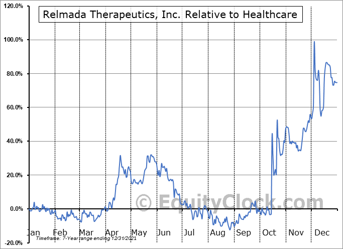 RLMD Relative to the Sector