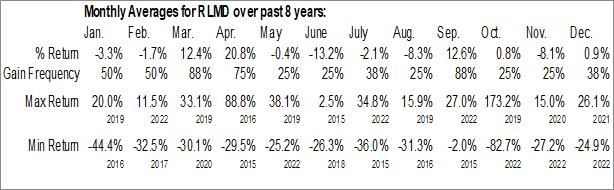 Monthly Seasonal Relmada Therapeutics, Inc. (NASD:RLMD)