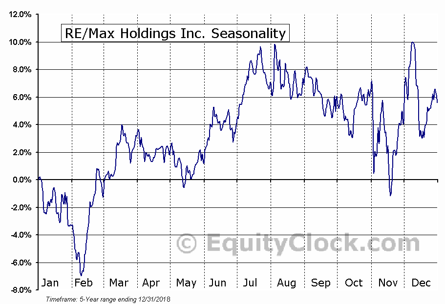 RE-Max Holdings Inc. (NYSE:RMAX) Seasonal Chart