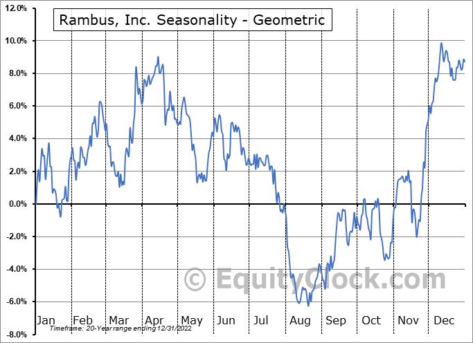 Rambus, Inc. (NASD:RMBS) Seasonality